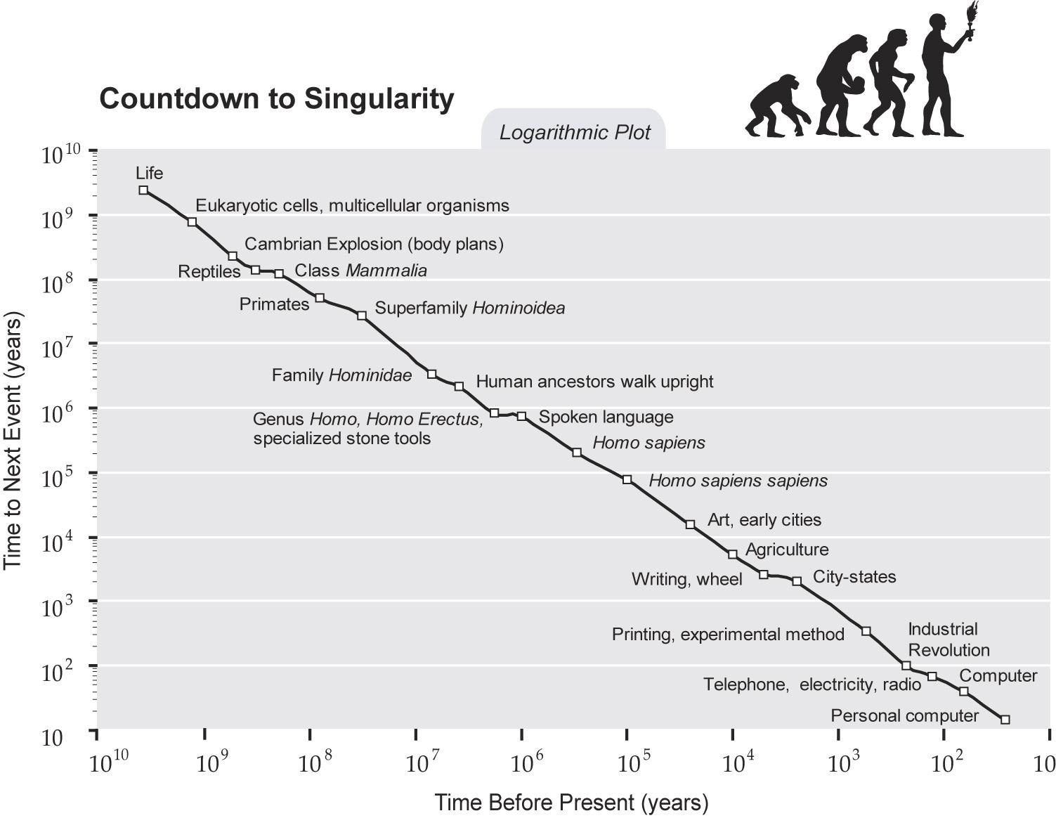 Der Weg zur Singularität nach Ray Kurzweil   Ereignishorizont ...